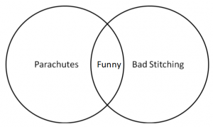 mad men gone bad the nsfw venn diagrams we couldn t show you at tweet
