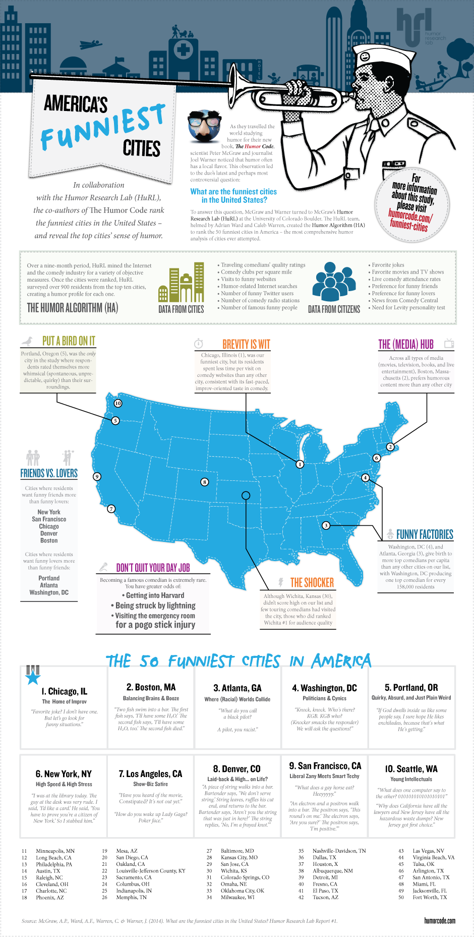 50 Funniest Cities in America infographic